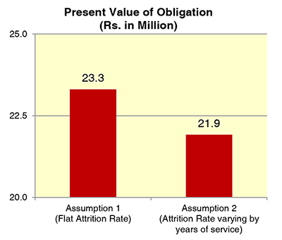 attrition rates and impact on employee benefit liabilities